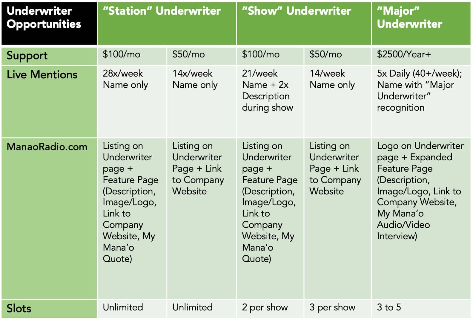 Underwriter Opportunities chart